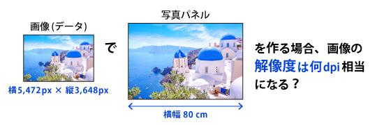 写真パネルの解像度計算の例